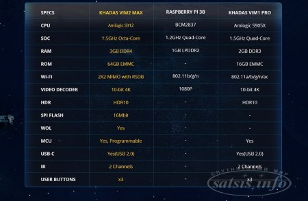 Khadas VIM2 Max TV Box 2